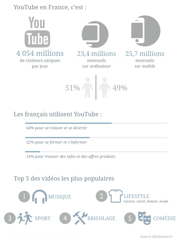 Les usages de YouTube en Franc
